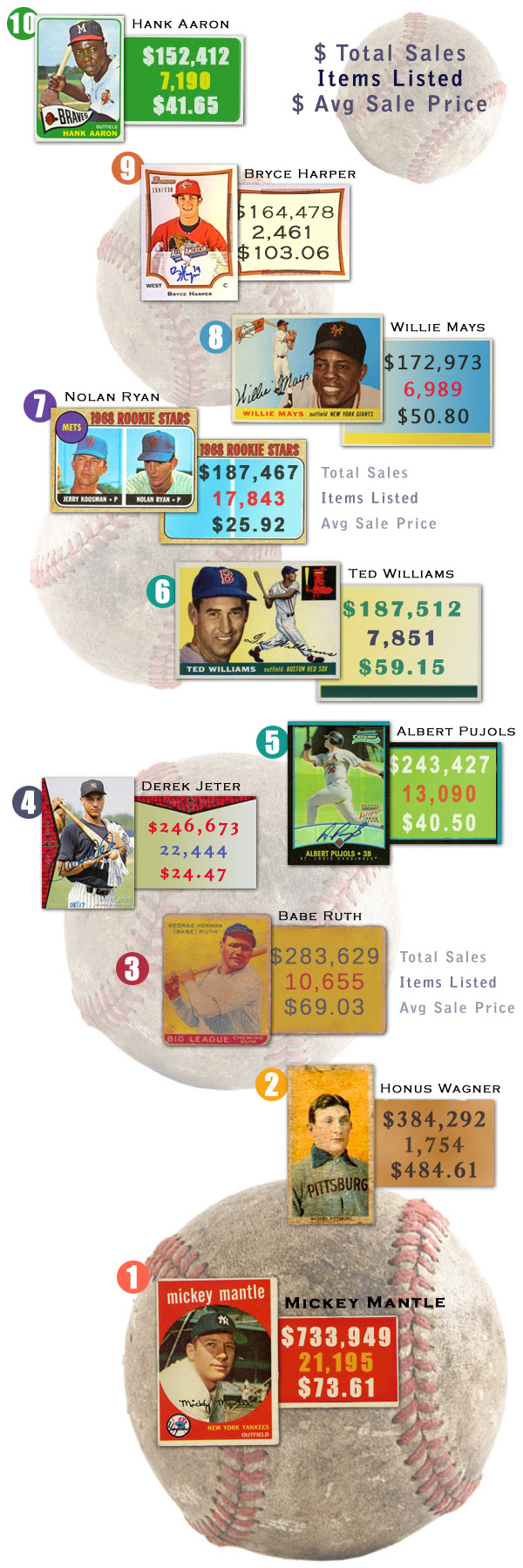 Top 10 Best Selling Baseball Players on eBay 1
