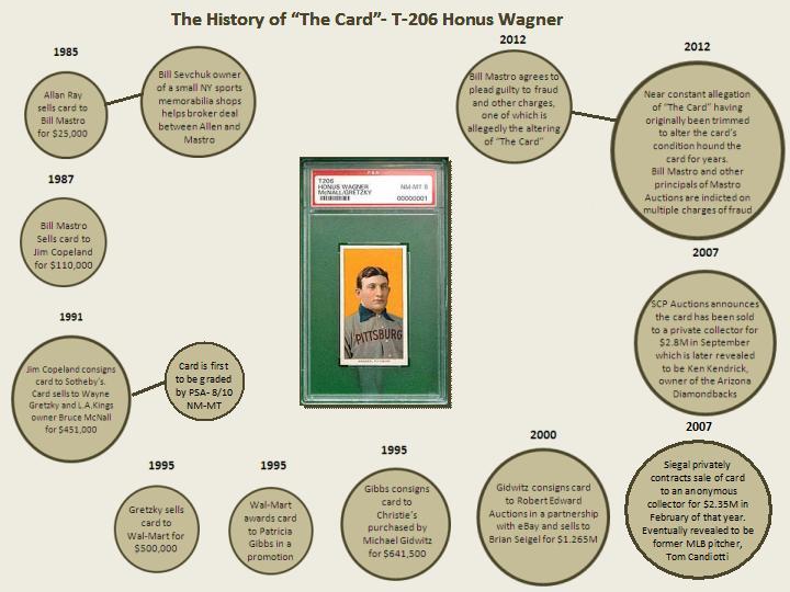 Psa 8 T206 Honus Wagner Historical Timeline Infographic