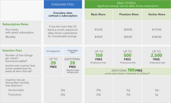 What eBay's New Fees and Features Mean to Sellers and Buyers 1