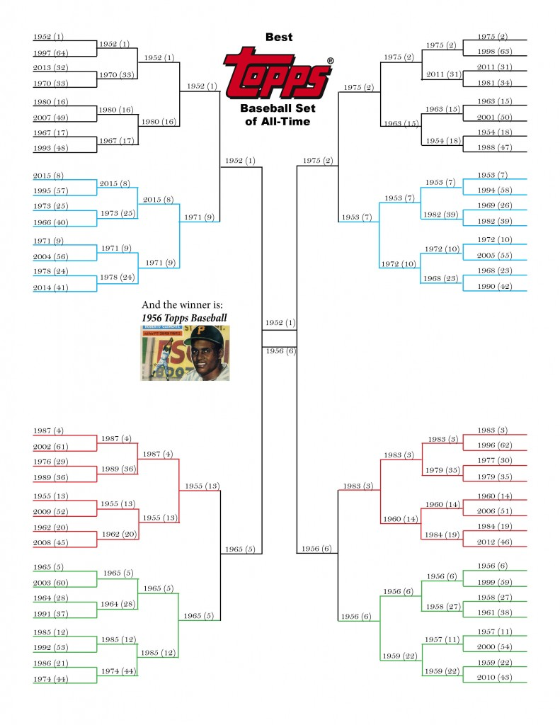 And the Bracket Battle Champion for the Best Topps Baseball Set Ever Is... 5