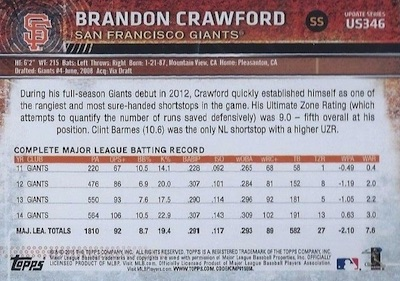 2015 Topps Update Series Sabermetric Stat Backs Variations Brandon Crawford